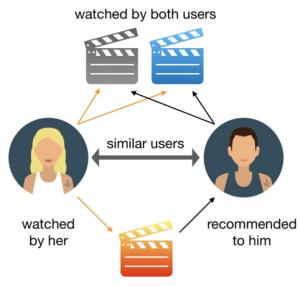 Recommender system films