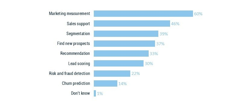 Predictive Marketing Trends