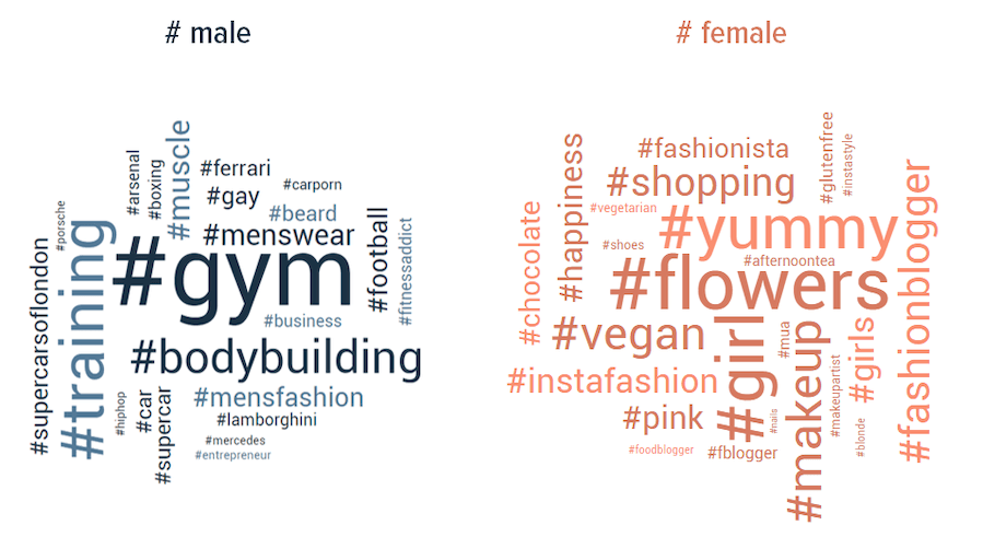 wordclouds male and female