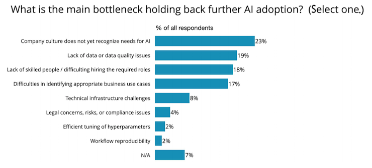 Chart of the main bottlenecks holding back AI adoption