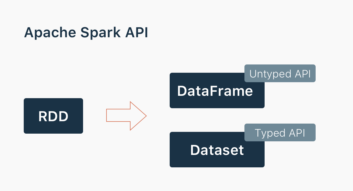 Converting Spark RDD to DataFrame and Dataset  Expert opinion