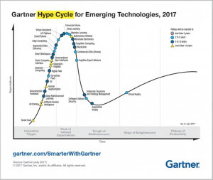Gartner hype cycle for emerging tech graph
