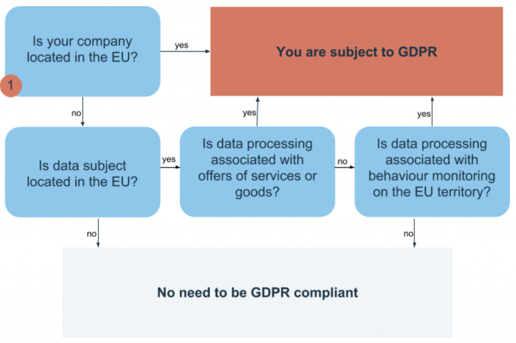 GDPR compliant software development