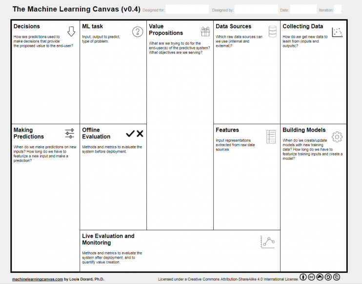 Design better machine learning systems wirh machine learning canvas