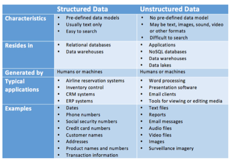 structured and unstructured data
