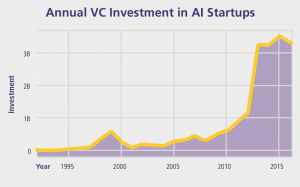 Annual VC Investment in AI