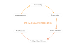 OCR Algorithm: Improve and Automate Business Processes