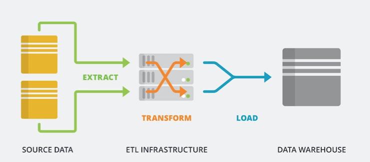 Data warehouse scheme