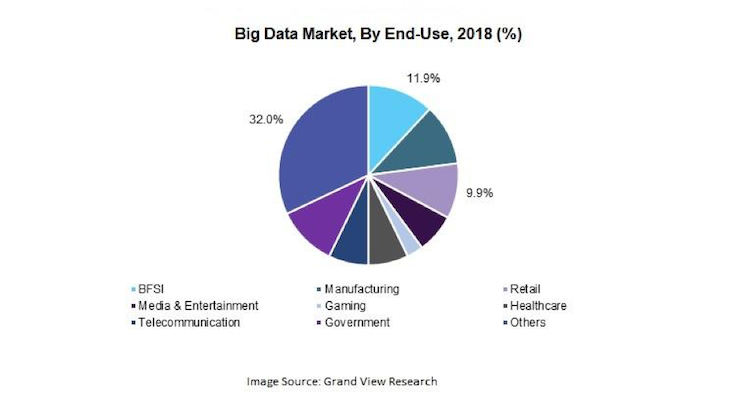 Big data market by end use