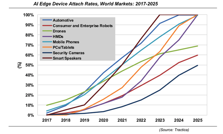 AI Edge Computing Devices