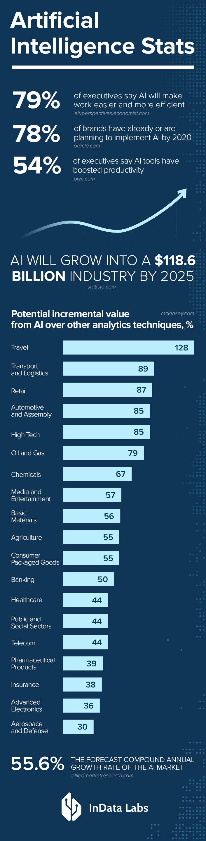 Artificial Intelligence Stats InDataLabs
