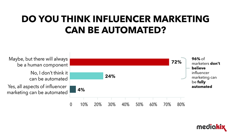 Influencer marketing automation survey