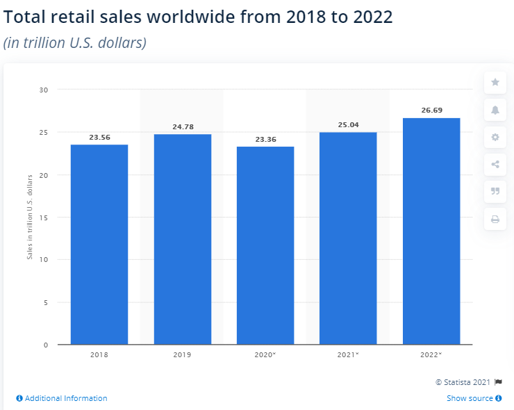 retail sales are projected to increase