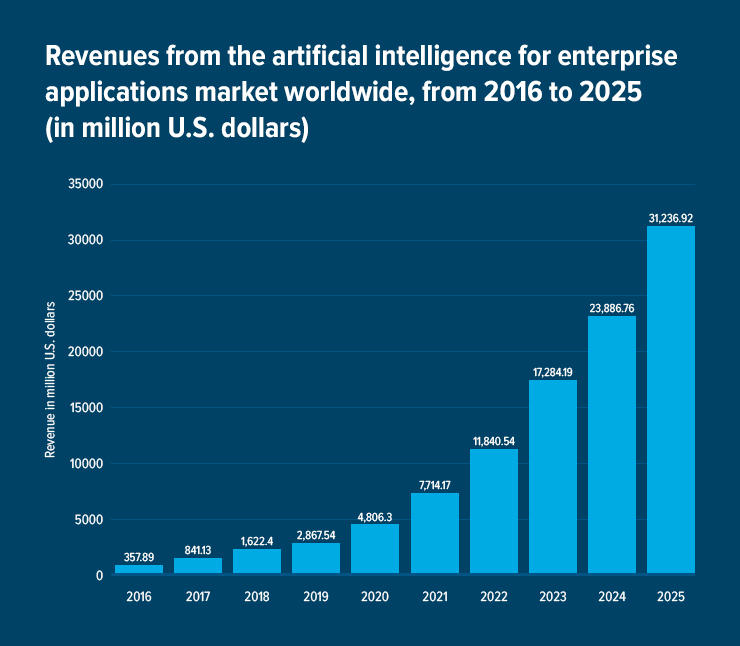 revenues from artificial intelligence