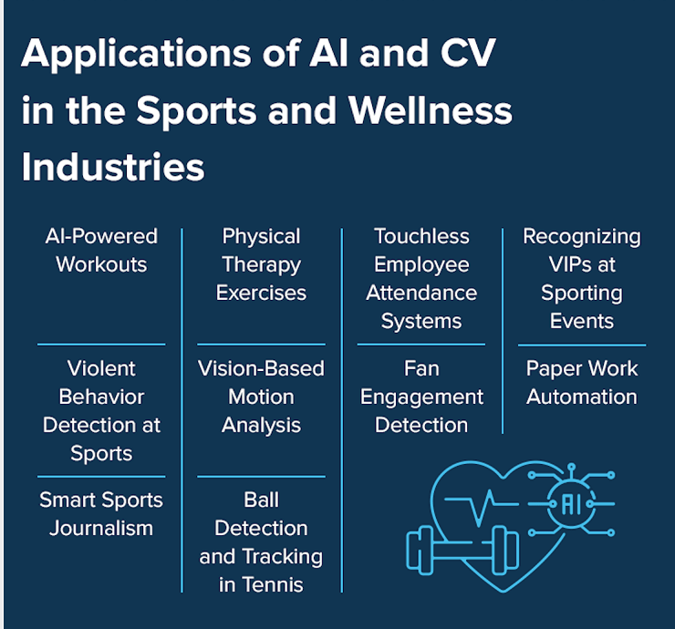 ai application in sports and wellness