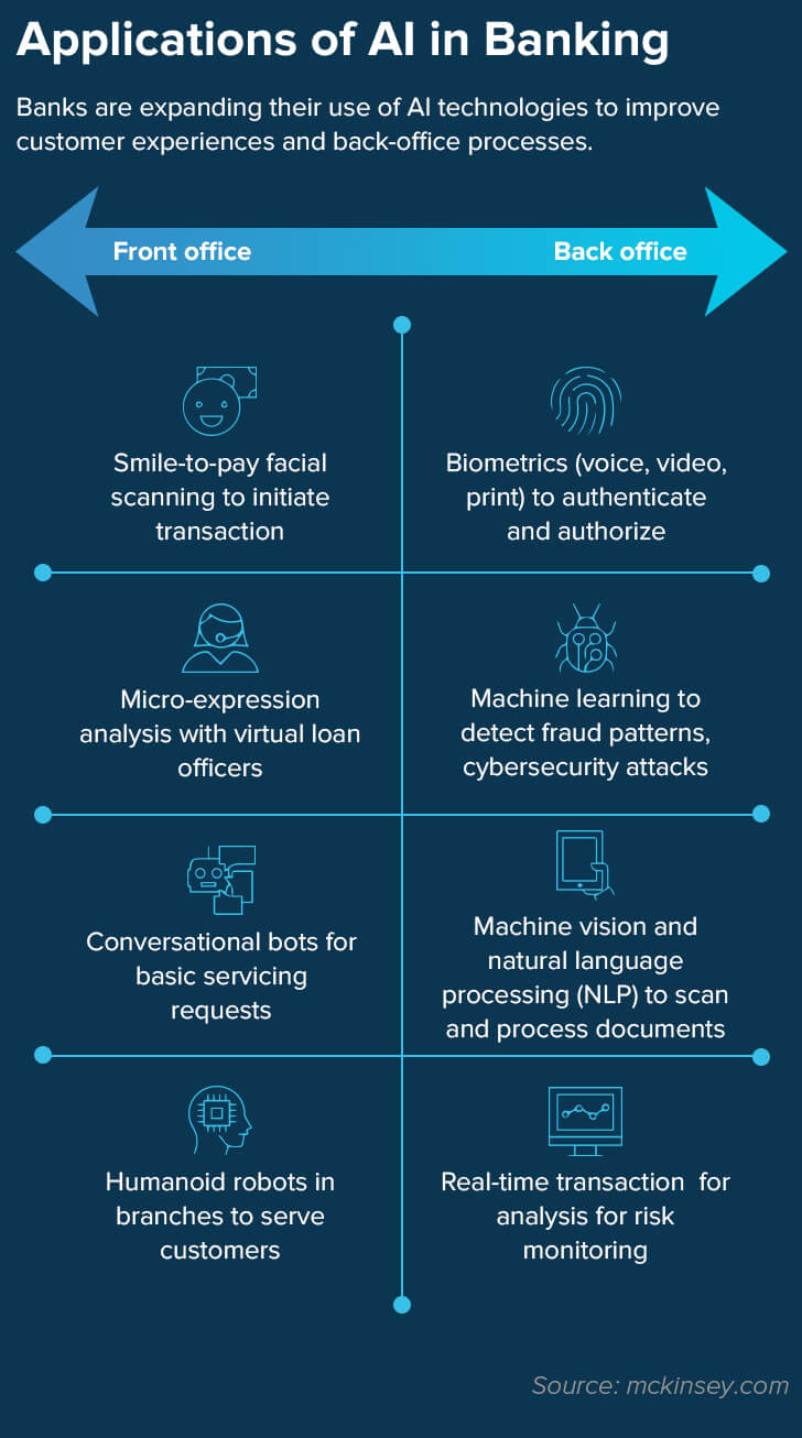 ai applications in banking