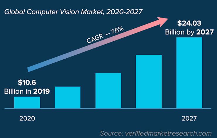 global cv market