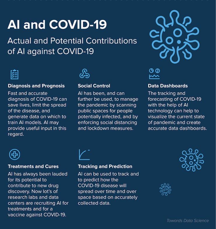ai and covid 19