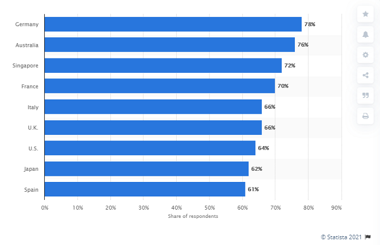 showing respondent percentages answering: a great deal