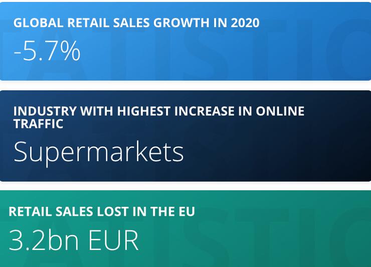 global retail statistics