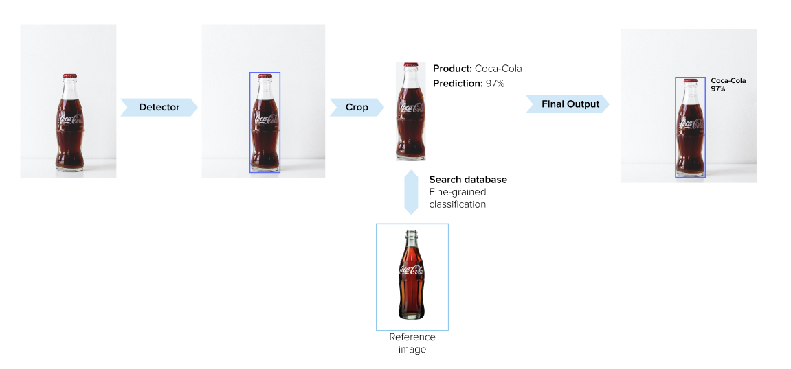 Product recognition process