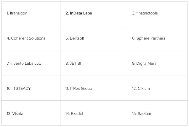 Best Big Data Companies in Belarus
