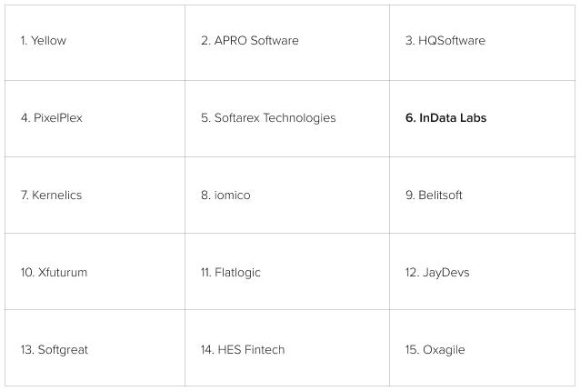 Leading Machine Learning Companies